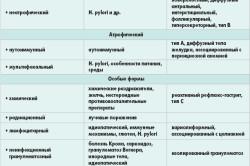 Классификация гастрита