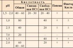 Таблица нормы кислотности желудка