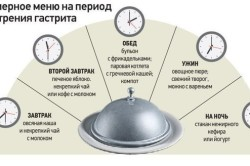 Схема питания при гастрите с повышенной кислотностью