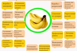 Польза бананов при различных заболеваниях
