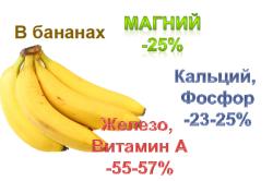 Содержание витаминов и минералов в бананах